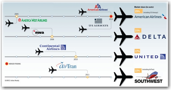 airlines-consolidation