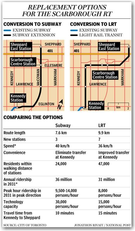 proposed subways